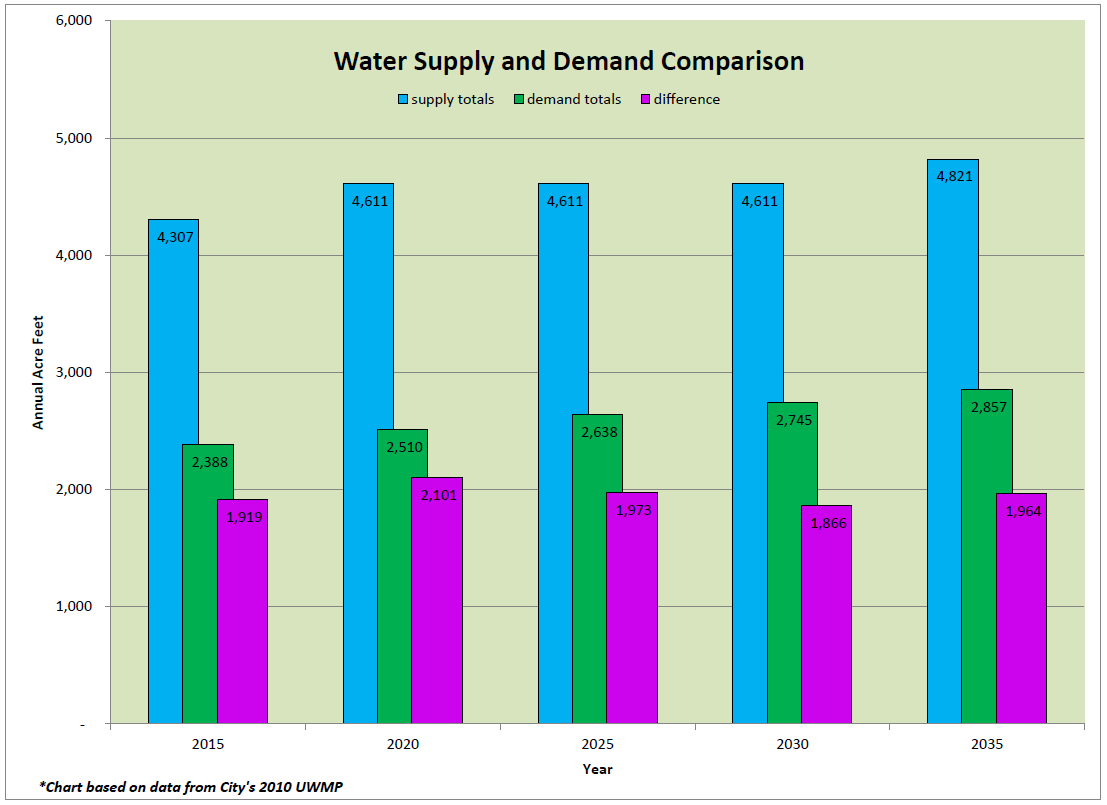 Graph of Supply and Demand Comparison in 2010 UWMP
