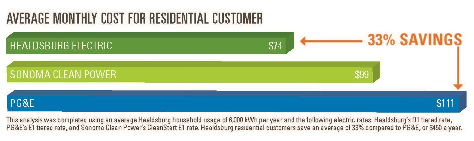 Rate Comparison for residential customers