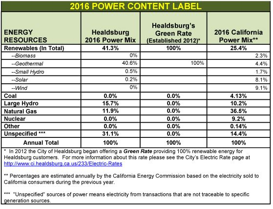2016 Power Content Table